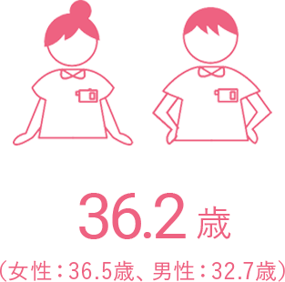 平均年齢データ