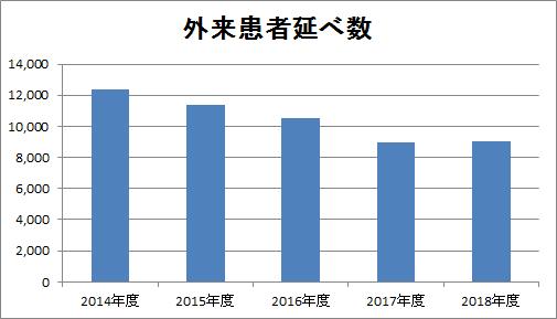 2018年度外来患者延べ数