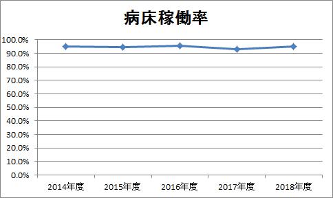 2018年度病床稼働率