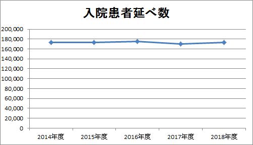 2018年度入院患者延べ数