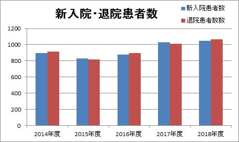 2018年度新入院・退院患者数