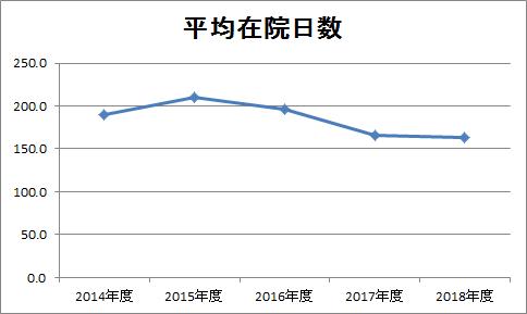 2018年度平均在院日数